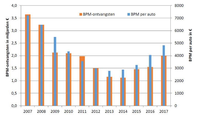 De Geschiedenis Van Bpm Voor Auto S Bolsenbroek Partners
